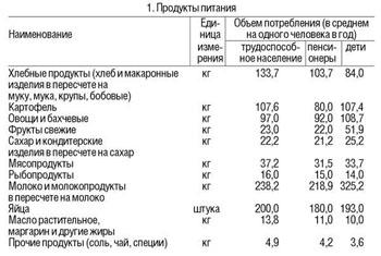 Потребительская корзина хабаровска калькулятор расчета пенсии за 60 месяцев